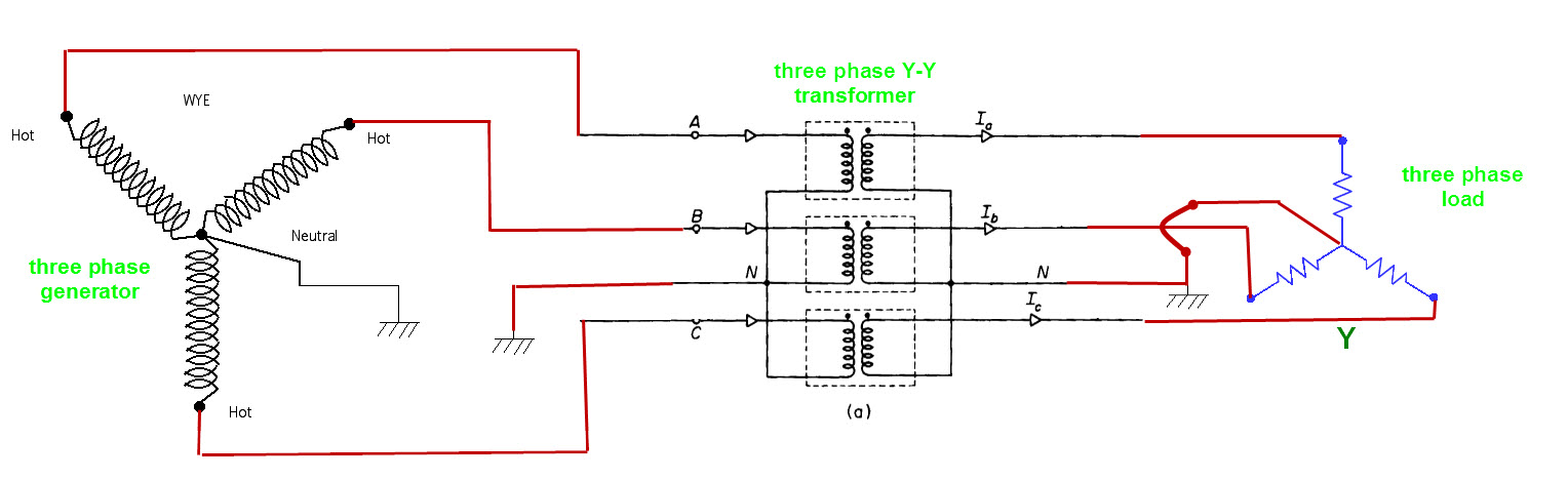 three phase power transmission circuits etc electronics forum this shows you a general picture of wye three phase system and how its grounding is done a y connection has a natural neutral ground point