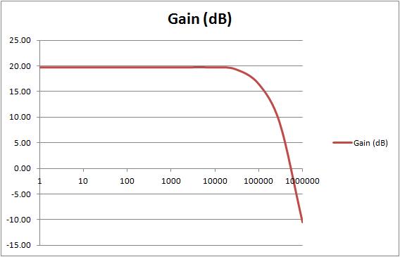 Amp Gain Graph.png