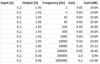 Amp Gain Table.png
