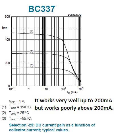 BC337 current gain.png