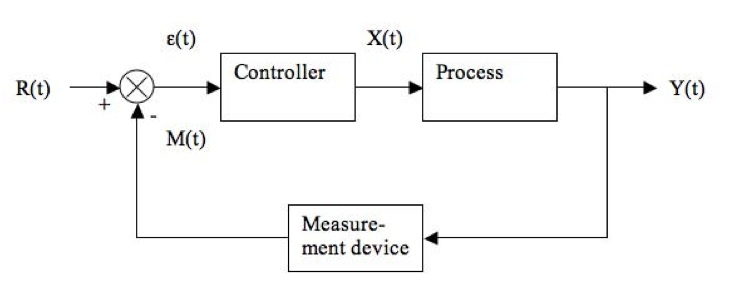 basics of PID control | Electronics Forum (Circuits, Projects and ...