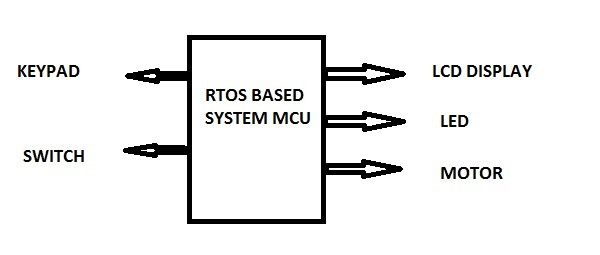 RTOS BASED SYSTEM.png