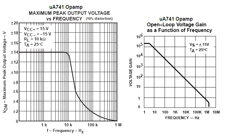 LM741 Single Supply | Electronics Forum (Circuits, Projects and ...