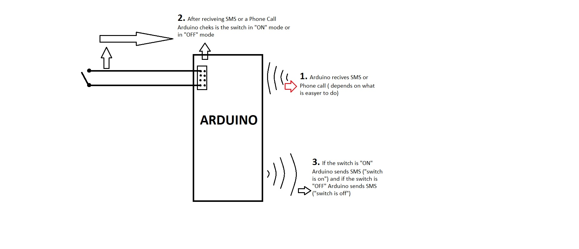Electronic Circuit That Send Sms Help Please I Am New On Forum To Using Gsm Modem And Arduino Projects It So Is The Same Me Will Do With Or Have Learn About