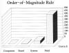 OrderofMagnitudeRule3.png
